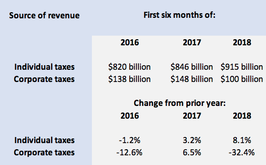 taxrevenue